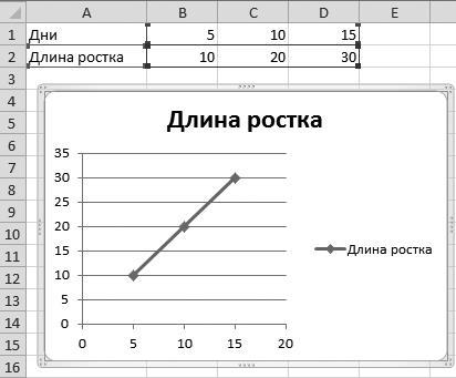 Рис. 4.27. Моя диаграмма с легендой