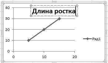 Рис. 4.25. Название диаграммы
