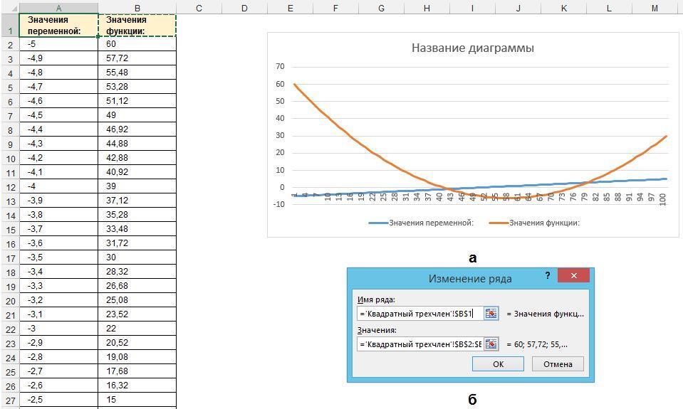 Рис. 4. Спецификация подписи горизонтальной оси X для построения графика с помощью мастера диаграмм (шаг 2 из 4)