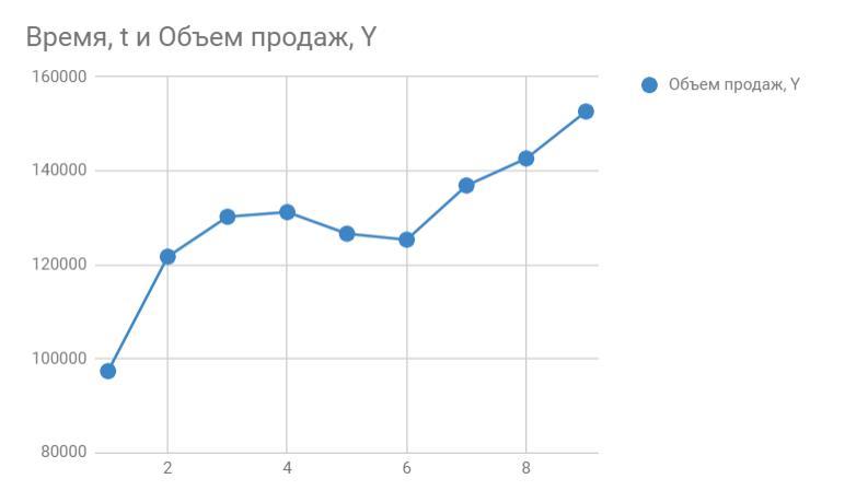 График исходных данных