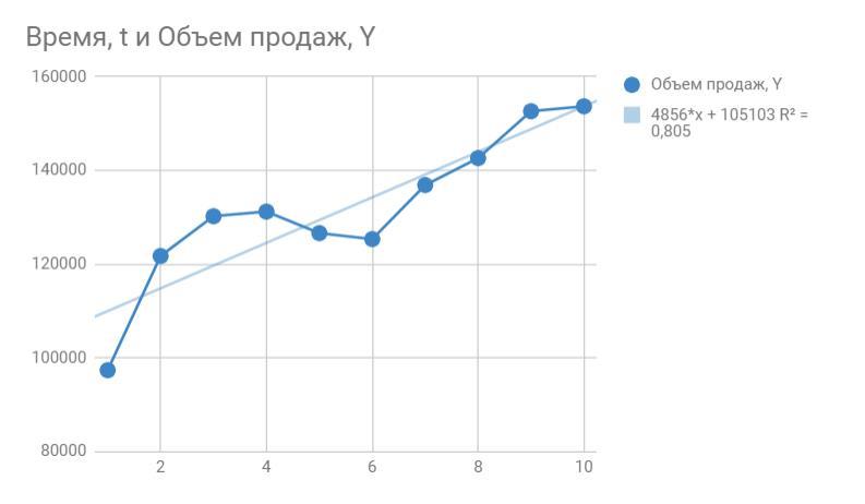 Прогноз данных