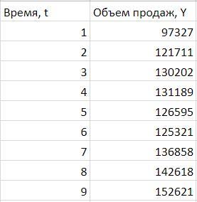 Данные для прогноза