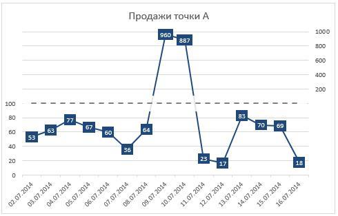 90-10-график в разорванной осью excel