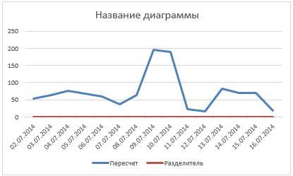 90-4-график с разоранной осью Excel