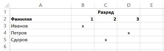 Пример отображения информации при объединении ячеек для общих данных