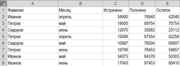Рис. П1.1. Пример таблицы в виде списка