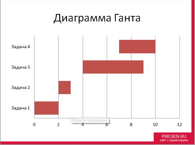 Итоговый слайд с диаграммой Ганта в PowerPoint.