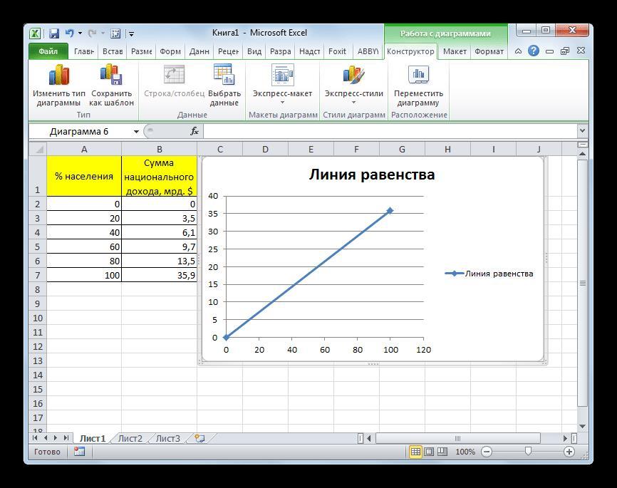 Линия равенства построена в Microsoft Excel