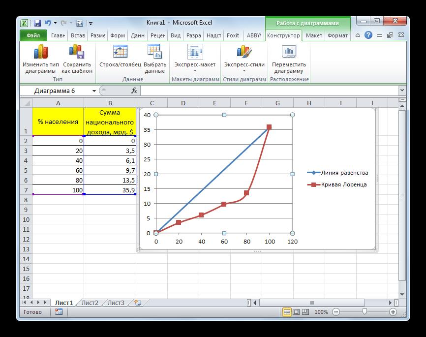 Кривая Лоренца построена в Microsoft Excel