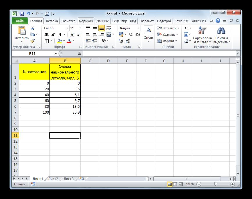 Таблица доходов населения в Microsoft Excel