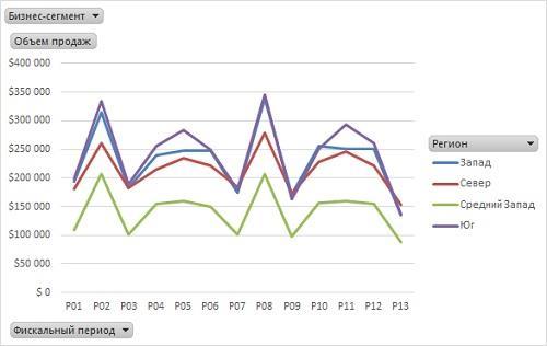 Рис. 9. Эта сводная диаграмма, основанная на измененной сводной таблице, весьма удобна для просмотра