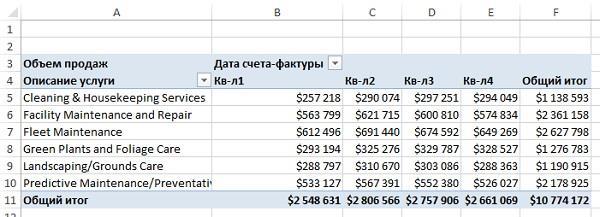 Рис. 10. Эта сводная таблица предназначена для подведения итогов по квартальным объемам продаж для каждой услуги