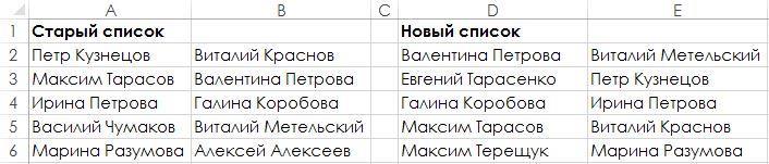 Рис. 164.1. Вы можете использовать условное форматирование, чтобы выделить различия в двух диапазонах