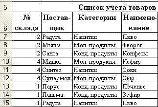 фрагменты списка до сортировки в Excel