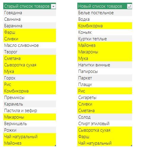 Результаты работы программы Сравнение диапазонов