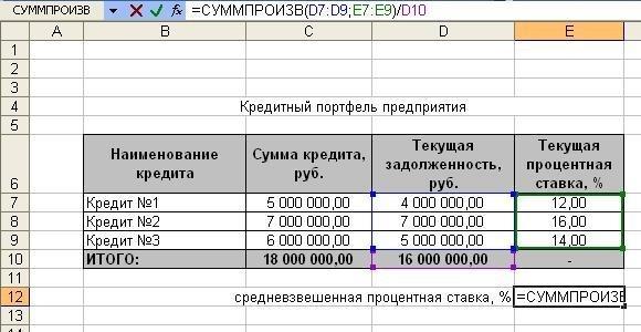 Пример расчёта средневзвешенной ставки по кредиту в Excel
