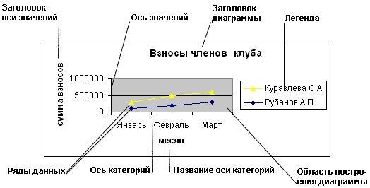 Из чего состоит диаграмма