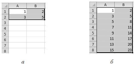 Рис. 2.28. Автозаполнение ячеек последовательностью чисел
