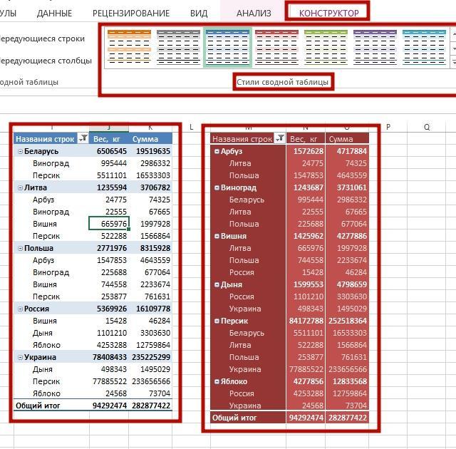 sozday svodnayu tablicu 15 Как создать сводную таблицу в Excel