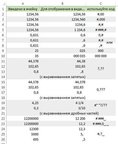 Рис. 8. Использование основных кодов отображения числа