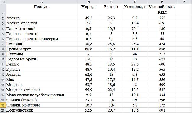 Функция ЕСЛИ в Excel. Таблица 1