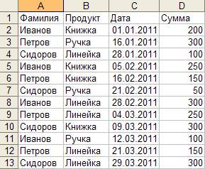 Таблица продаж