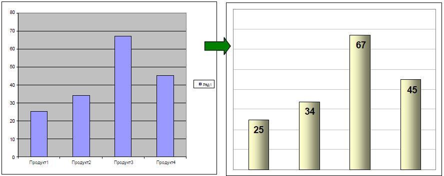 Прием №14 - Улучшаем внешний вид диаграммы