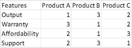 Создаем лепестковую диаграмму в Excel