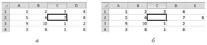 Рис. 2.42. Вставка ячейки: исходная таблица (а) и результат вставки со сдвигом остальных ячеек вправо (б)