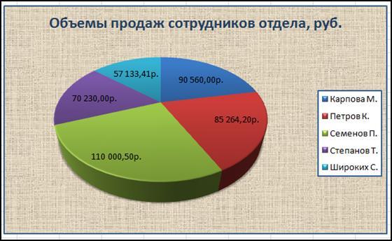 Круговая диаграмма с 3d эффектом