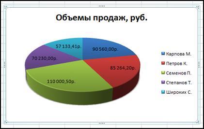 Круговая диаграмма Excel