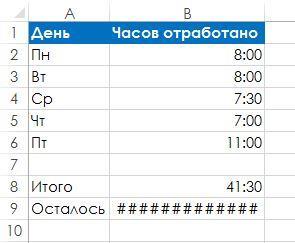 Рис. 94.2. Excel отображает ошибку для отрицательных значений времени