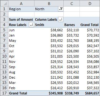 Сортировка в сводной таблице Excel