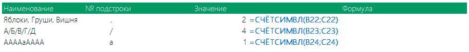 Пример 2 функции СЧЁТСИМВЛ