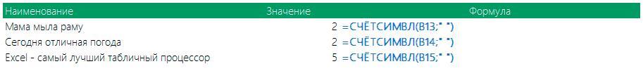 Пример 1 функции СЧЁТСИМВЛ