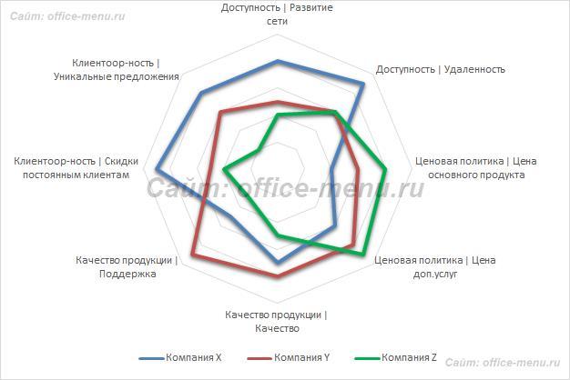 Пример лепестковой диаграммы