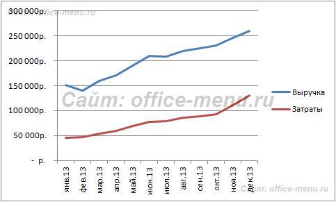 Пример построенного графика в Excel 2007