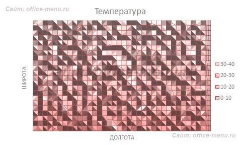Пример диаграммы типа поверхность