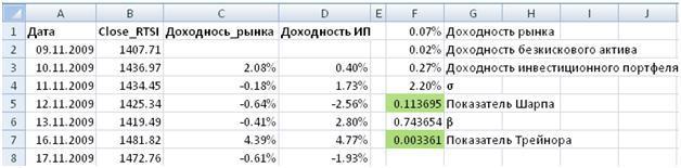 Расчет показателя Трейнора в Excel
