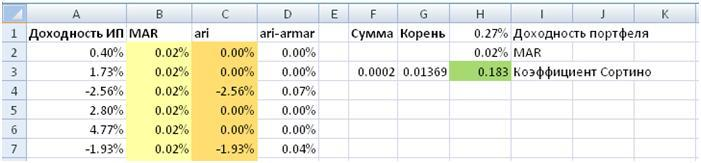 Расчет показателя Сортино в Excel