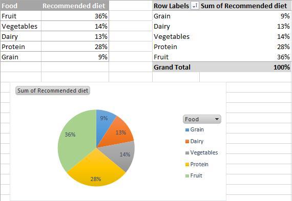 Круговая диаграмма в Excel