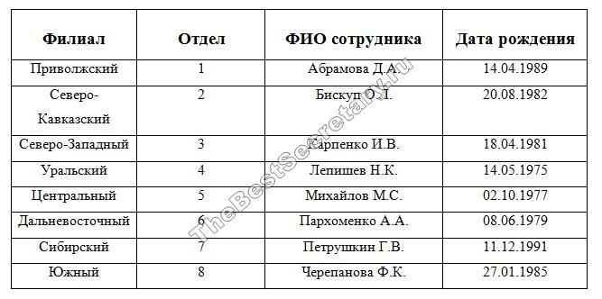 word сортировка по алфавиту