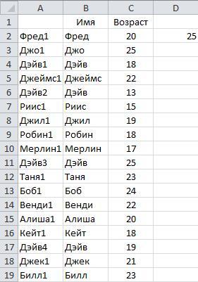 Рис. 6.14. Данные со второй формулой ВПР (VLOOKUP), добавленной к столбцу D
