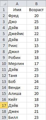 Рис. 6.12. Настройка данных для функции ВПР (VLOOKUP)