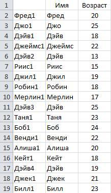 Рис. 6.13. Данные с формулой ВПР (VLOOKUP), добавленной к столбцу А