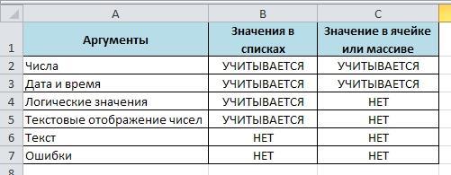 Function SCHET 4 Функция СЧЕТ в Excel