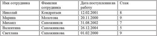 Рис. 6.15. Таблица с отсортированными текстовыми данными