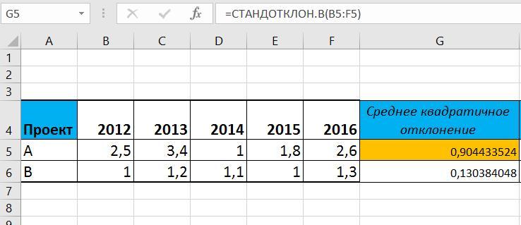 Рисунок 1. Расчет среднего квадратического отклонения по проекту А.